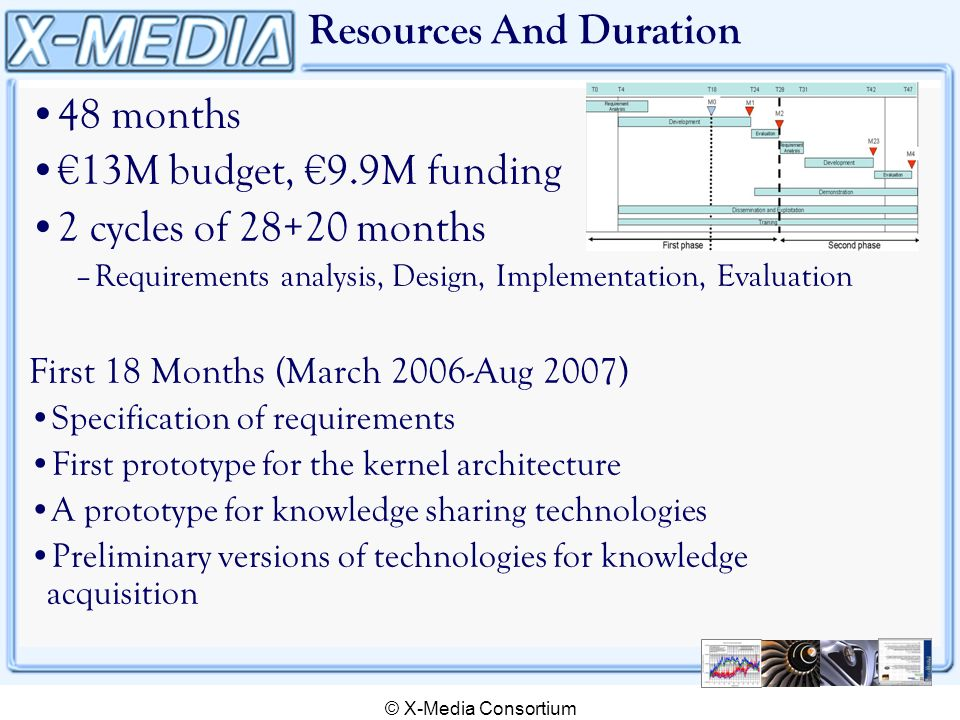 © X-Media Consortium Resources And Duration 48 months 13M budget, 9.9M funding 2 cycles of 28+20 months –Requirements analysis, Design, Implementation, Evaluation First 18 Months (March 2006-Aug 2007) Specification of requirements First prototype for the kernel architecture A prototype for knowledge sharing technologies Preliminary versions of technologies for knowledge acquisition