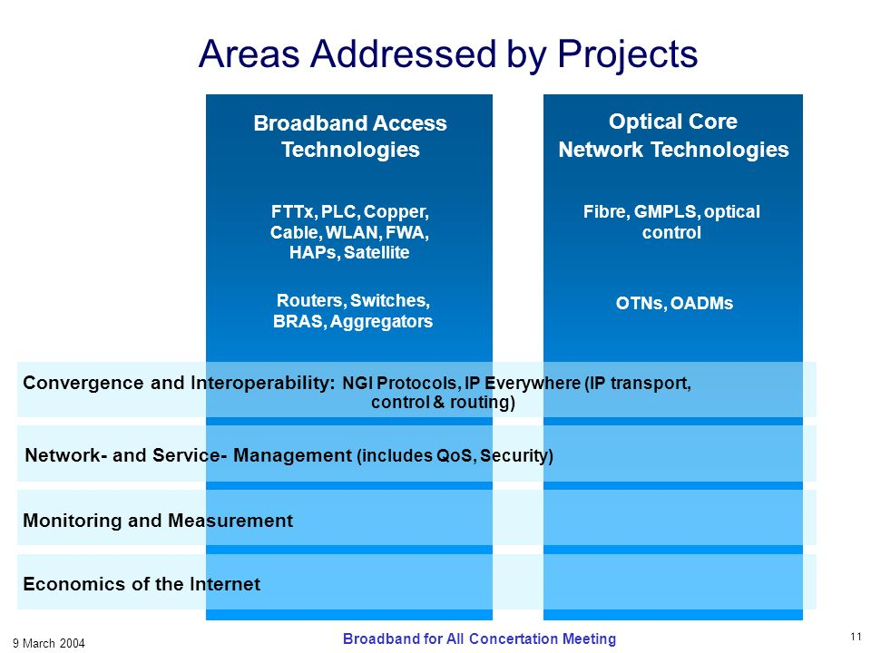 11 9 March 2004 Broadband for All Concertation Meeting Optical Core Network Technologies Broadband Access Technologies Areas Addressed by Projects Fibre, GMPLS, optical control FTTx, PLC, Copper, Cable, WLAN, FWA, HAPs, Satellite Routers, Switches, BRAS, Aggregators OTNs, OADMs Convergence and Interoperability: NGI Protocols, IP Everywhere (IP transport, control & routing) Network- and Service- Management (includes QoS, Security) Monitoring and Measurement Economics of the Internet