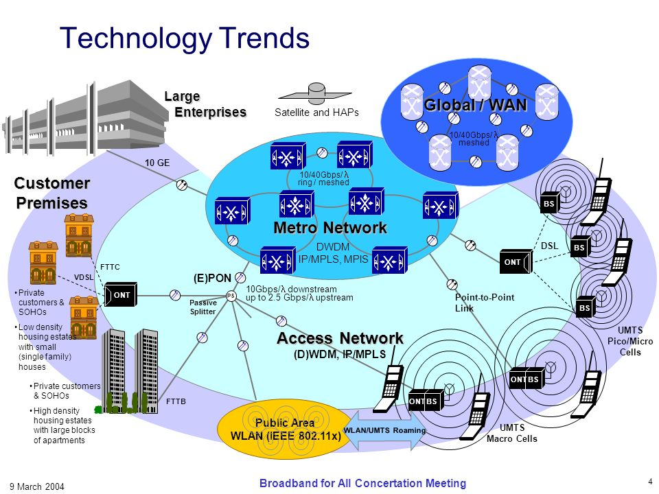 5 9 March 2004 Broadband for All Concertation Meeting Business & Economics Technological considerations: Infrastructure costs Price of mobility Cost benefits of scale (convergence) vs niche solutions Cost of bandwidth vs processing vs memory Reducing the digital divide New business models (the NGN approach)