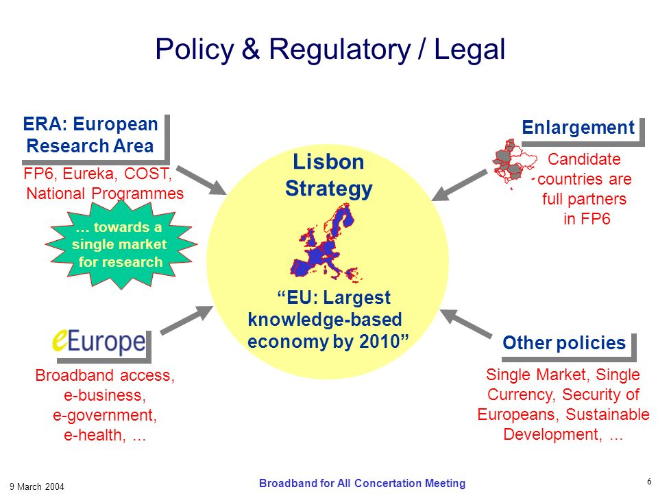 6 9 March 2004 Broadband for All Concertation Meeting Policy & Regulatory / Legal Lisbon Strategy EU: Largest knowledge-based economy by 2010 Broadband access, e-business, e-government, e-health,...