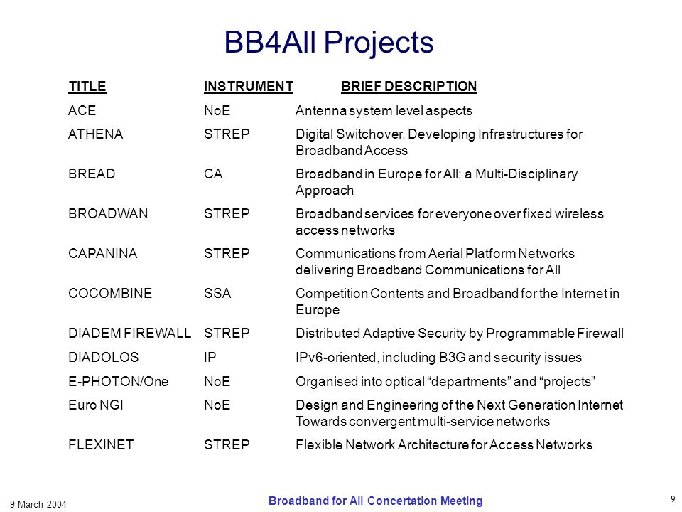 9 9 March 2004 Broadband for All Concertation Meeting BB4All Projects TITLEINSTRUMENTBRIEF DESCRIPTION ACENoEAntenna system level aspects ATHENASTREPDigital Switchover.
