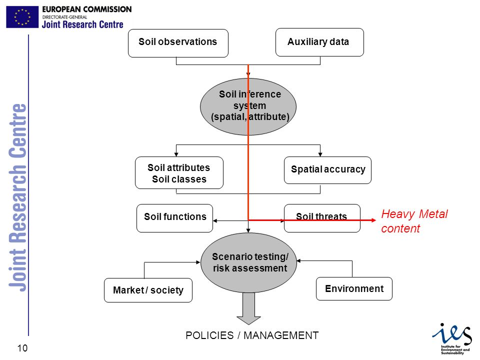 JRC Ispra - IES 10 Soil observations Auxiliary data Soil inference system (spatial, attribute) Soil attributes Soil classes Spatial accuracySoil threa
