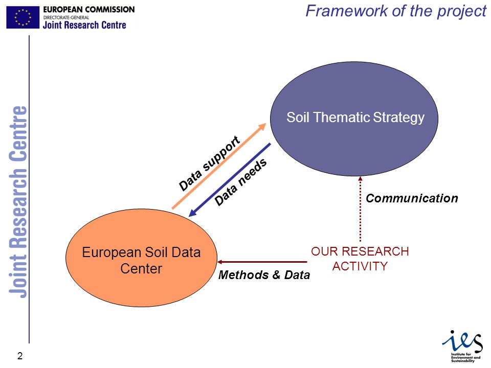 JRC Ispra - IES 2 Framework of the project Soil Thematic Strategy European Soil Data Center OUR RESEARCH ACTIVITY Data support Data needs Communicatio