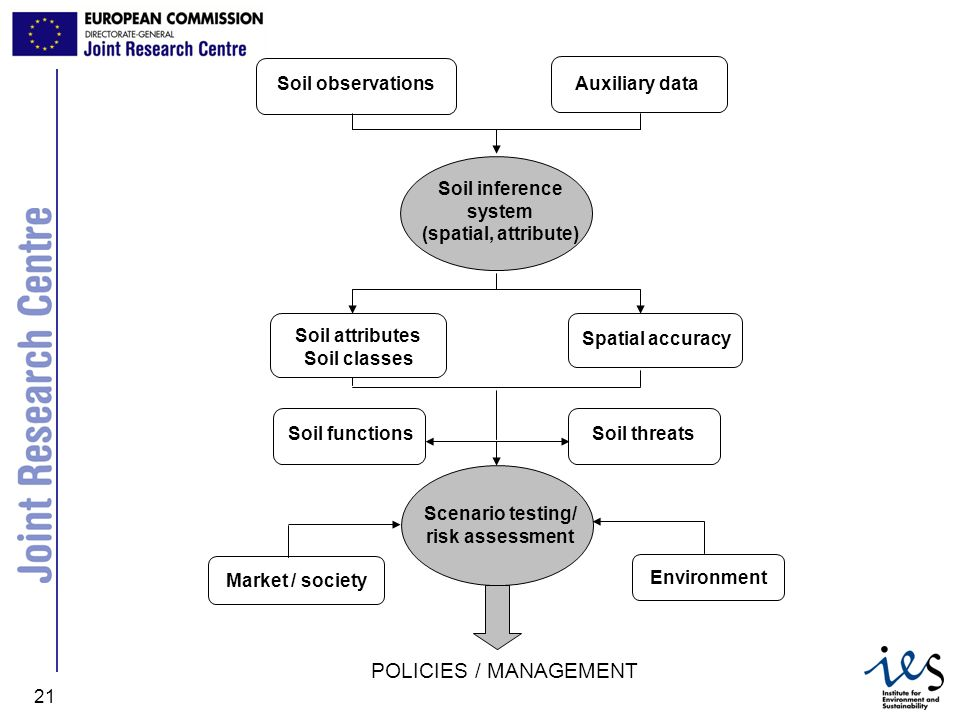 JRC Ispra - IES 21 Soil observations Auxiliary data Soil inference system (spatial, attribute) Soil attributes Soil classes Spatial accuracySoil threa