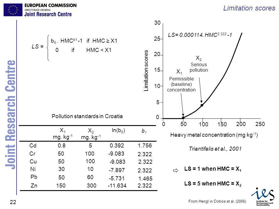 JRC Ispra - IES 22 Limitation scores From Hengl in Dobos et al. (2006) Triantifalis et al., 2001 LS= b 0. HMC b1 -1 if HMC X1 0 if HMC < X1 0 0 5 10 1