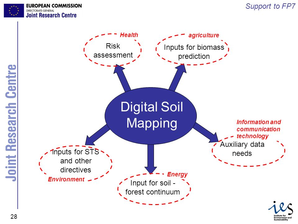 JRC Ispra - IES 28 Digital Soil Mapping Support to FP7 Risk assessment Health Inputs for biomass prediction agriculture Auxiliary data needs Informati