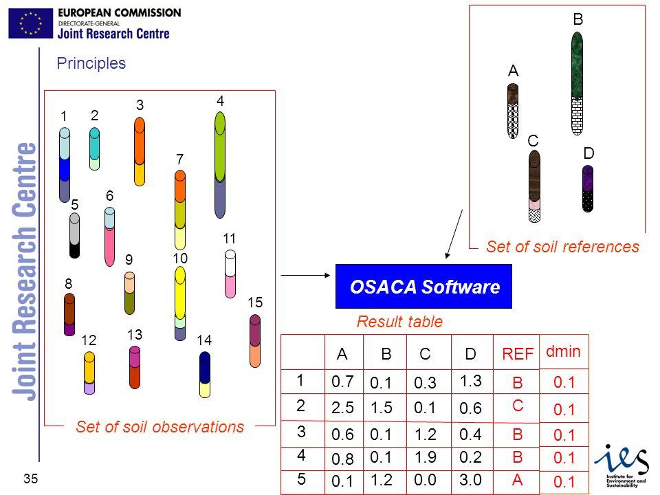 JRC Ispra - IES 35 Principles Set of soil observations 1 2 6 5 3 4 7 8 11 10 9 12 13 14 15 A B C D Set of soil references OSACA Software 1 2 3 4 5 ABC