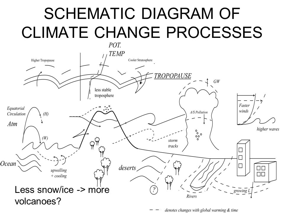 SCHEMATIC DIAGRAM OF CLIMATE CHANGE PROCESSES Less snow/ice -> more volcanoes?