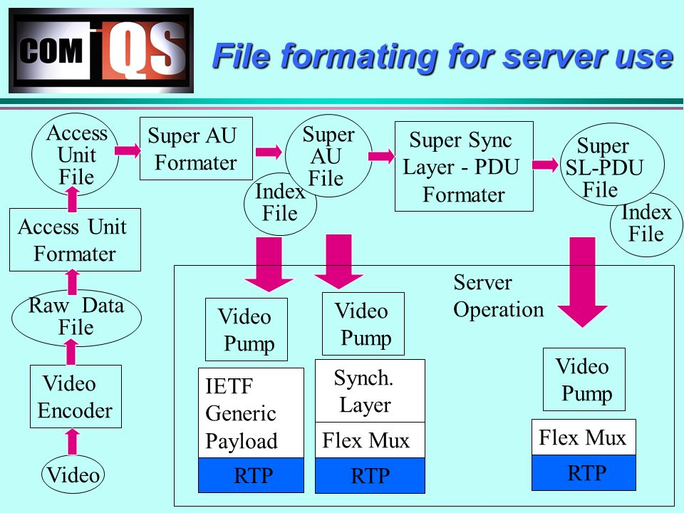 File formating for server use RTP IETF Generic Payload Video Pump RTP Flex Mux Video Pump Access Unit File Video Encoder Video Raw Data File Access Unit Formater Super AU Formater Super Sync Layer - PDU Formater Index File Super AU File Index File Super SL-PDU File Server Operation RTP Flex Mux Synch.