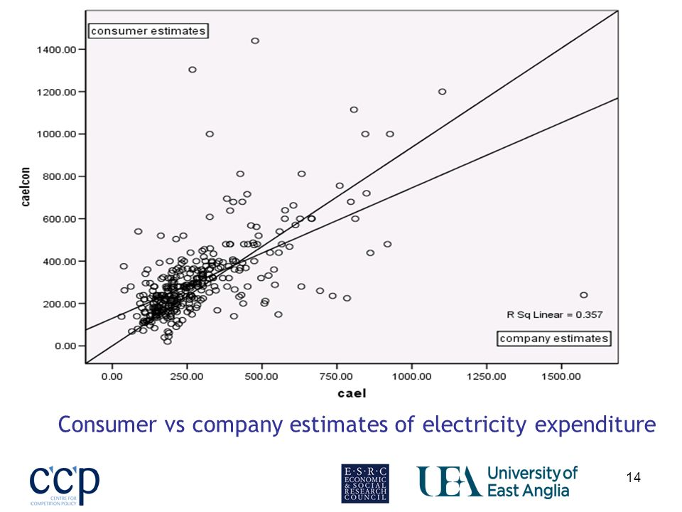 14 Consumer vs company estimates of electricity expenditure