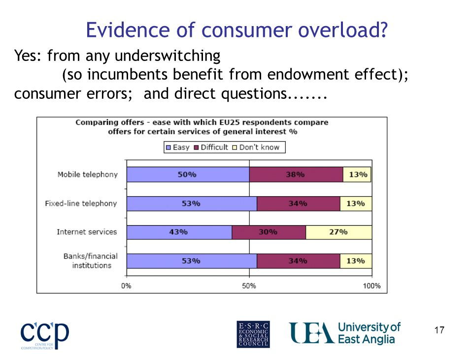 17 Evidence of consumer overload? Yes: from any underswitching (so incumbents benefit from endowment effect); consumer errors; and direct questions...