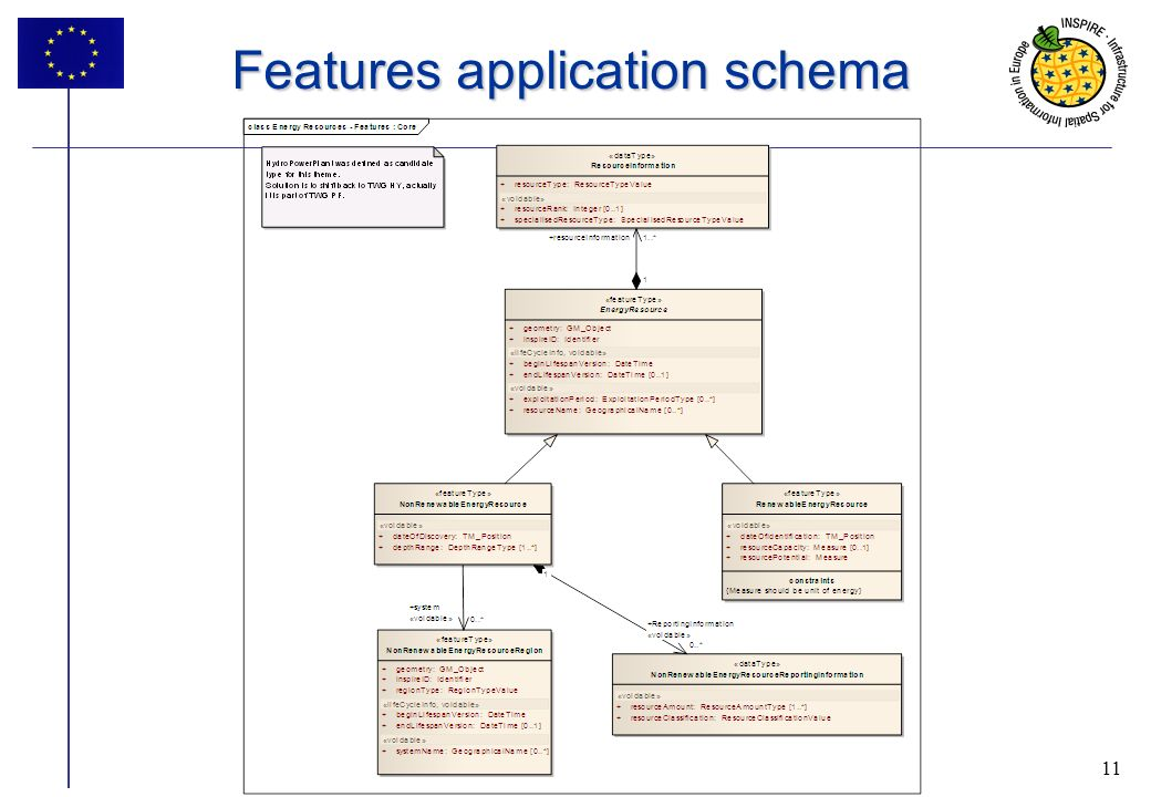 11 Features application schema 11