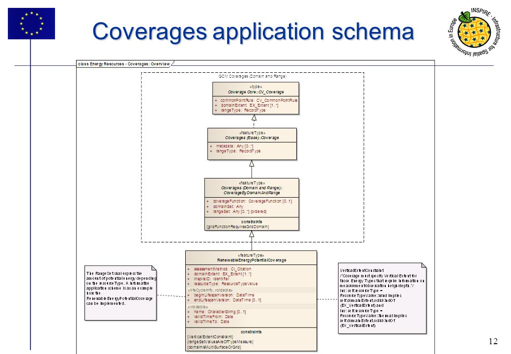 12 Coverages application schema 12