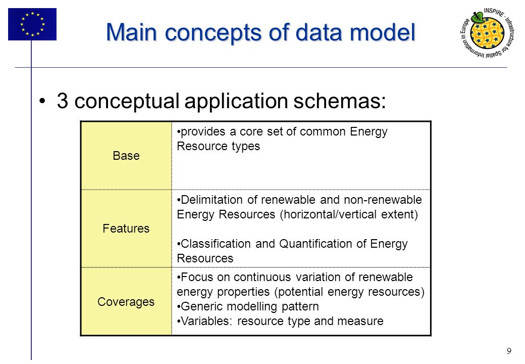 9 Main concepts of data model 3 conceptual application schemas: 9 Base provides a core set of common Energy Resource types Features Delimitation of renewable and non-renewable Energy Resources (horizontal/vertical extent) Classification and Quantification of Energy Resources Coverages Focus on continuous variation of renewable energy properties (potential energy resources) Generic modelling pattern Variables: resource type and measure