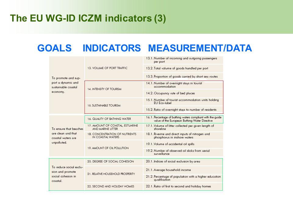 INDEX The EU WG-ID ICZM indicators (3) GOALS INDICATORS MEASUREMENT/DATA