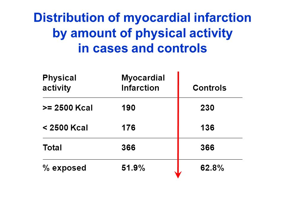Oral Myocardial contraceptivesInfarction Controls Yes 693 320 No 307 680 Total10001000 % exposed69.3% 32% Distribution of myocardial infarction by oral contraceptive use in cases and controls