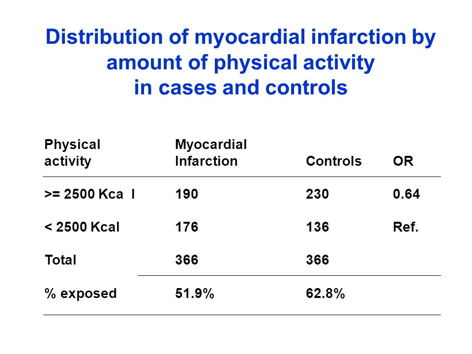 Oral Myocardial contraceptivesInfarctionControlsOR Yes 693 3204.8 No 307 680Ref.