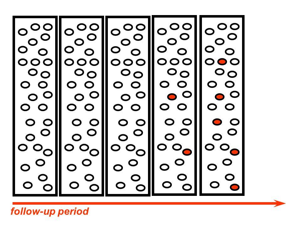 I 1 = a / P 1 I 0 = c /P 0 E E a c P1P1 P0P0 Population denominator Cases E E a c P 1 /10 P 0 /10 Population sample Cases a/P 1 I 1 / I 0 = ------ c/P 0 } a I 1 = -------- P 1 / 10 c I 0 = -------- P 0 /10 } a/P 1 I 1 / I 0 = ------ c/P 0