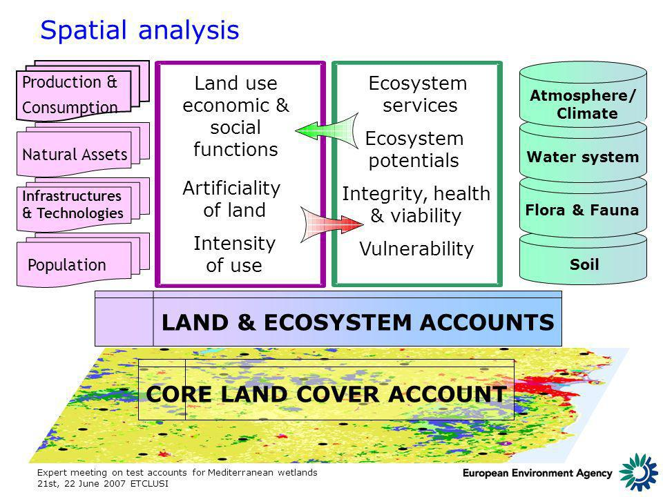 Expert meeting on test accounts for Mediterranean wetlands 21st, 22 June 2007 ETCLUSI CORE LAND COVER ACCOUNT Soil Flora & Fauna Water system Atmosphere/ Climate Land use economic & social functions Artificiality of land Intensity of use LAND & ECOSYSTEM ACCOUNTS Ecosystem services Ecosystem potentials Integrity, health & viability Vulnerability Production & Consumption Natural Assets Population Infrastructures & Technologies Spatial analysis