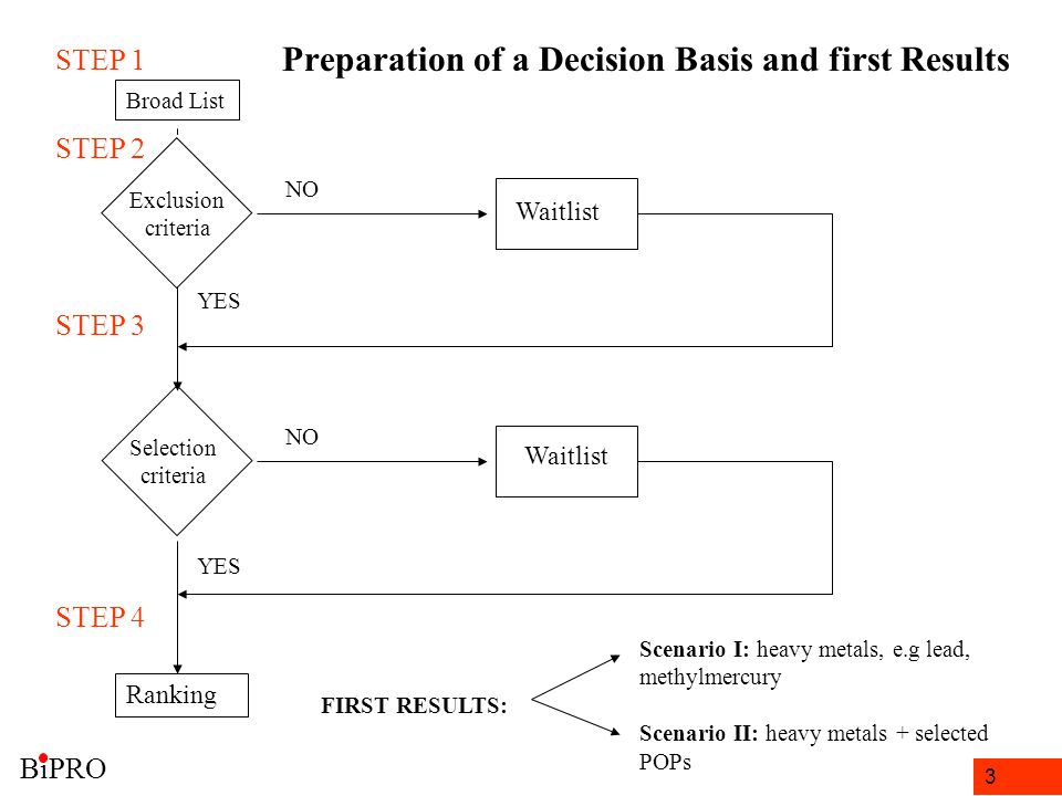 3 Preparation of a Decision Basis and first Results STEP 1 Exclusion criteria Selection criteria YES NO Waitlist Broad List STEP 4 STEP 3 STEP 2 NO Wa