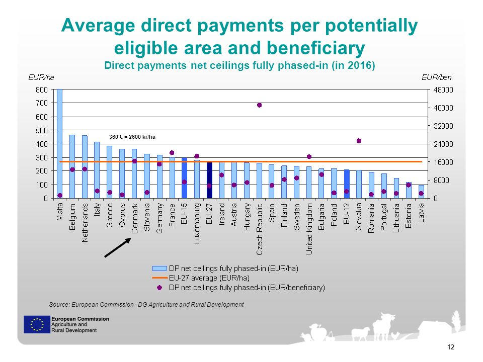 12 Average direct payments per potentially eligible area and beneficiary Direct payments net ceilings fully phased-in (in 2016) Source: European Commission - DG Agriculture and Rural Development 360 = 2600 kr/ha
