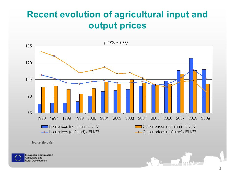 3 Recent evolution of agricultural input and output prices Source: Eurostat