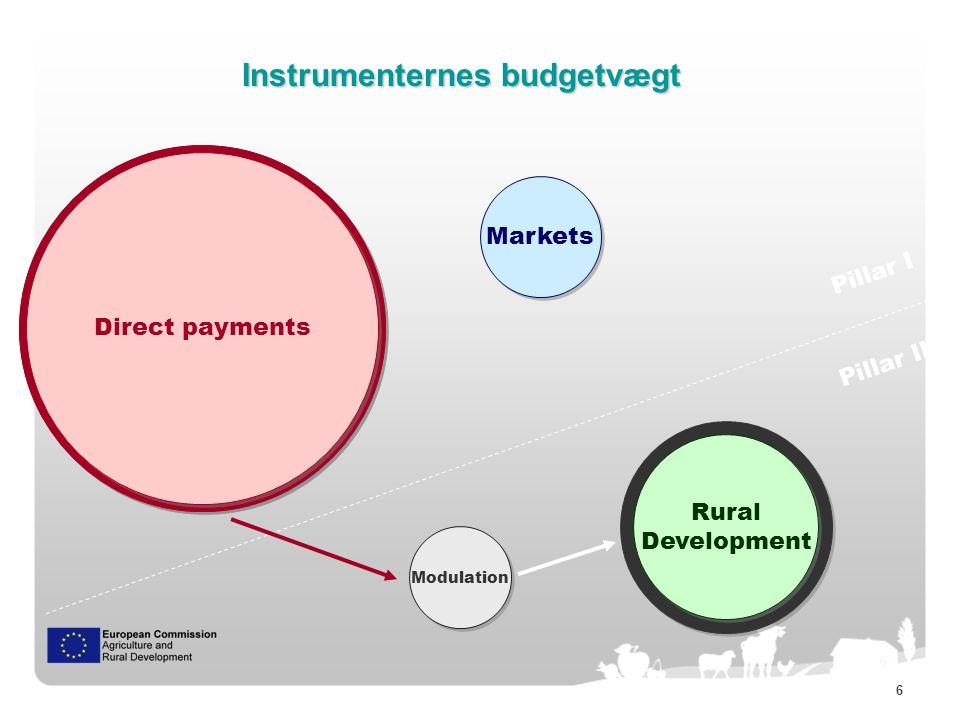 7 Evolution of CAP share in EU budget…