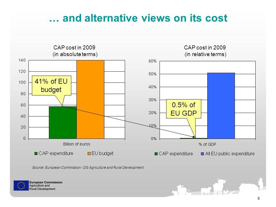 9 CAP reform fra Gul til Grøn WTO Box EU-12EU-15EU-27