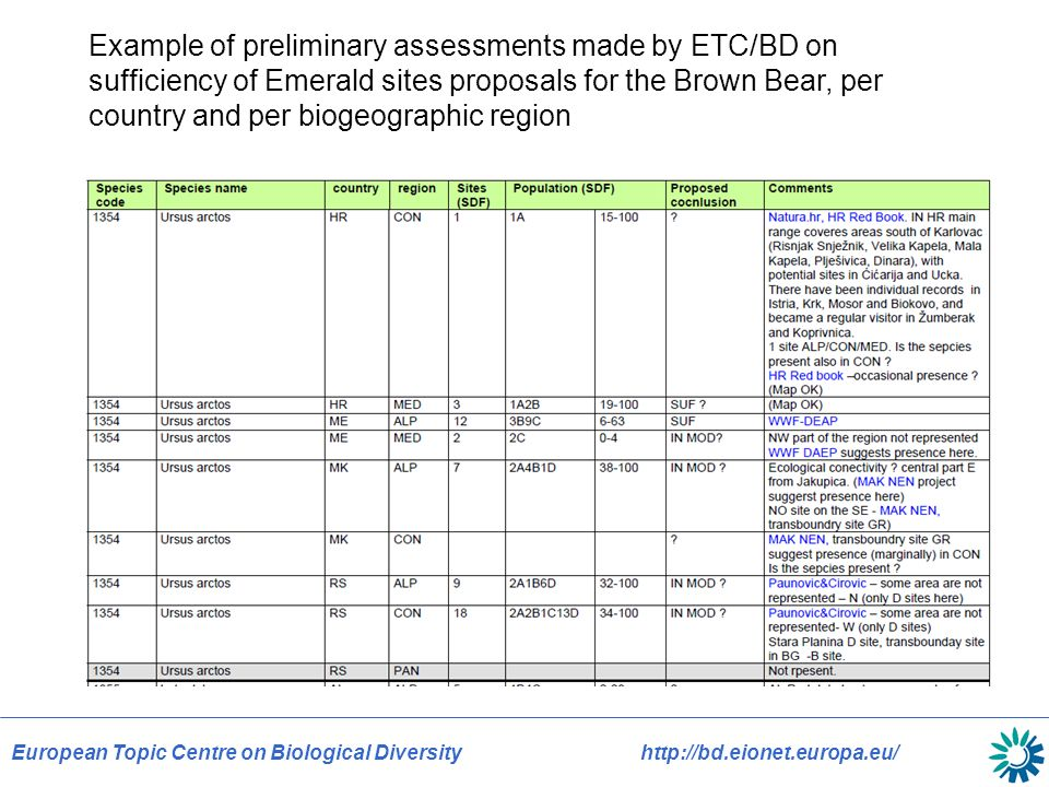 European Topic Centre on Biological Diversityhttp://bd.eionet.europa.eu/ Example of preliminary assessments made by ETC/BD on sufficiency of Emerald sites proposals for the Brown Bear, per country and per biogeographic region