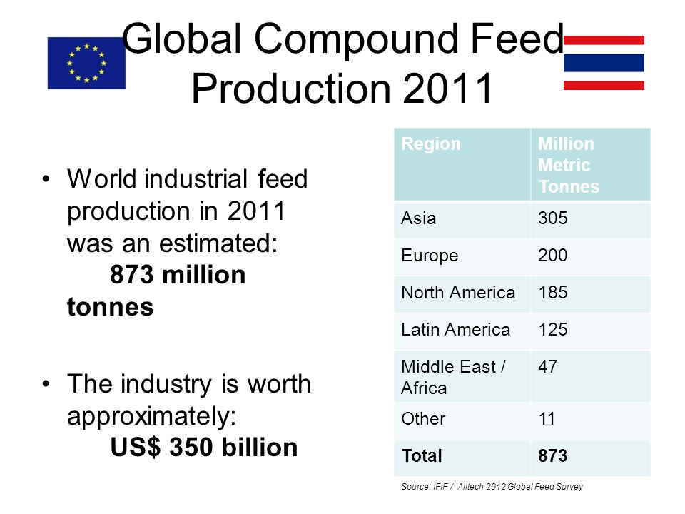 Global Compound Feed Production 2011 World industrial feed production in 2011 was an estimated: 873 million tonnes The industry is worth approximately: US$ 350 billion RegionMillion Metric Tonnes Asia305 Europe200 North America185 Latin America125 Middle East / Africa 47 Other11 Total873 Source: IFIF / Alltech 2012 Global Feed Survey