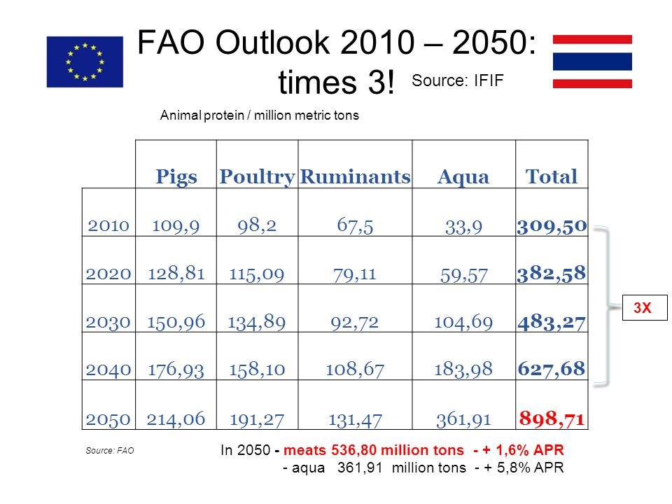 FAO Outlook 2010 – 2050: times 3! Source: FAO Animal protein / million metric tons PigsPoultryRuminantsAquaTotal 201o109,998,267,533,9309,50 2020128,8