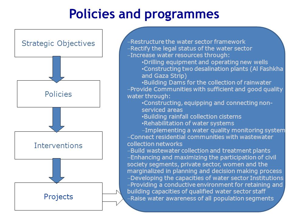 Policies and programmes Strategic Objectives Interventions Policies Projects - Restructure the water sector framework - Rectify the legal status of th