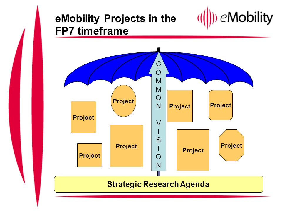eMobility Projects in the FP7 timeframe Project COMMONVISIONCOMMONVISION Strategic Research Agenda