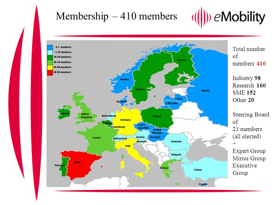 Membership – 410 members Total number of members 410 Industry 98 Research 160 SME 152 Other 20 Steering Board of 23 members (all elected) + Expert Group Mirror Group Executive Group