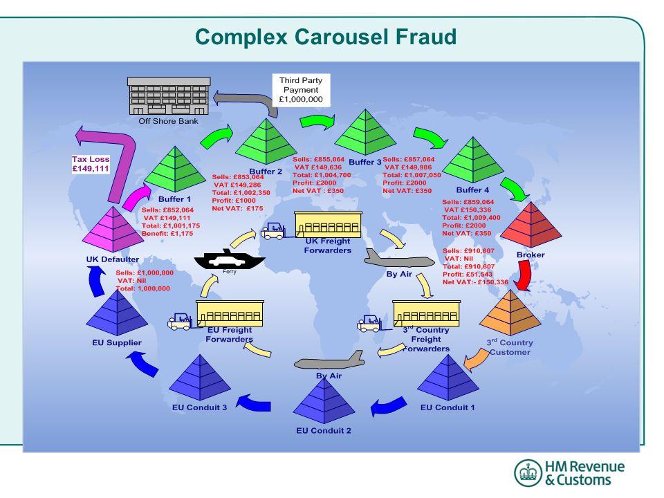 Complex Carousel Fraud
