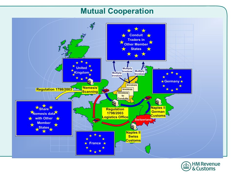 Mutual Cooperation