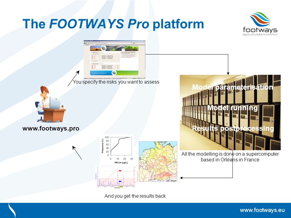 www.footways.eu The FOOTWAYS Pro platform Model parameterisation Model running Results postprocessing www.footways.pro You specify the risks you want to assess And you get the results back All the modelling is done on a supercomputer based in Orléans in France