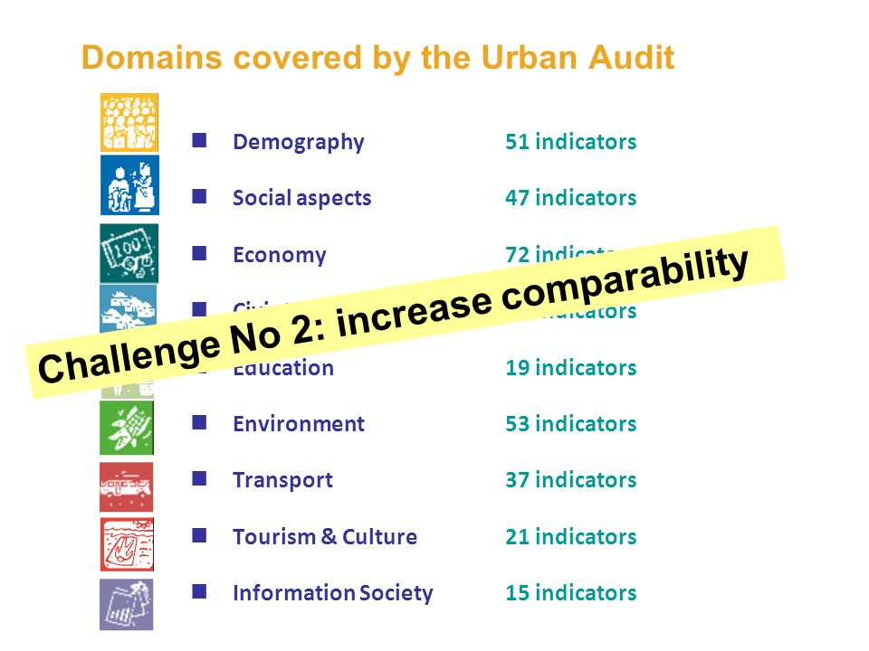 Domains covered by the Urban Audit Demography51 indicators Social aspects47 indicators Economy72 indicators Civic Involvement18 indicators Education19 indicators Environment53 indicators Transport37 indicators Tourism & Culture21 indicators Information Society15 indicators Challenge No 2: increase comparability