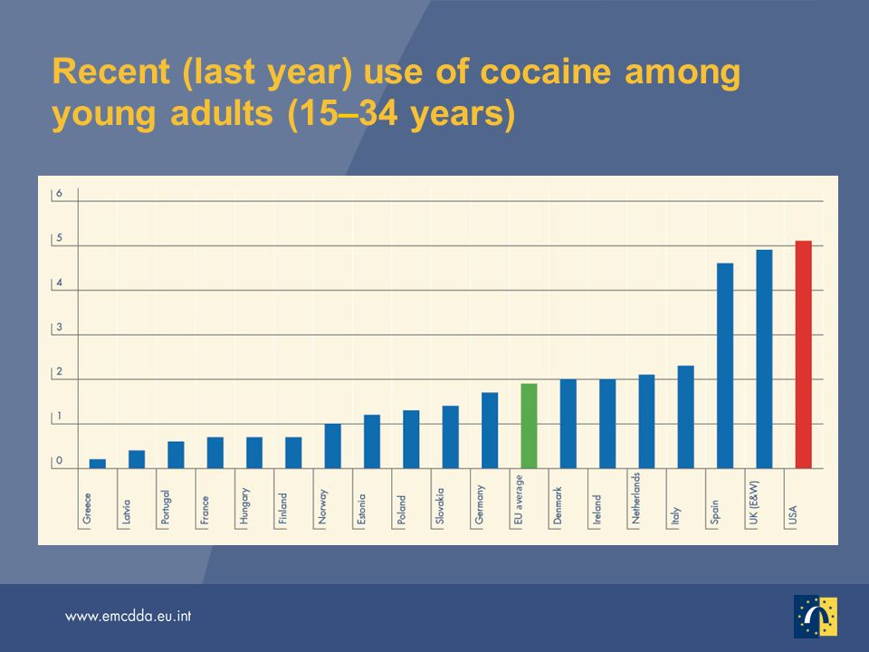 Recent (last year) use of cocaine among young adults (15–34 years)