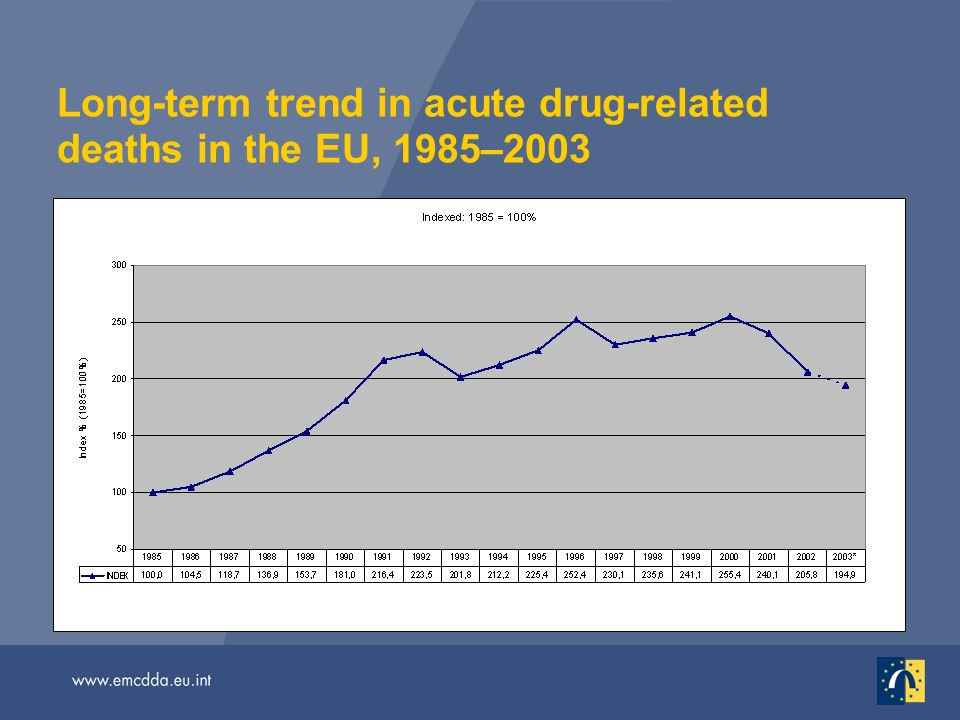 Long-term trend in acute drug-related deaths in the EU, 1985–2003
