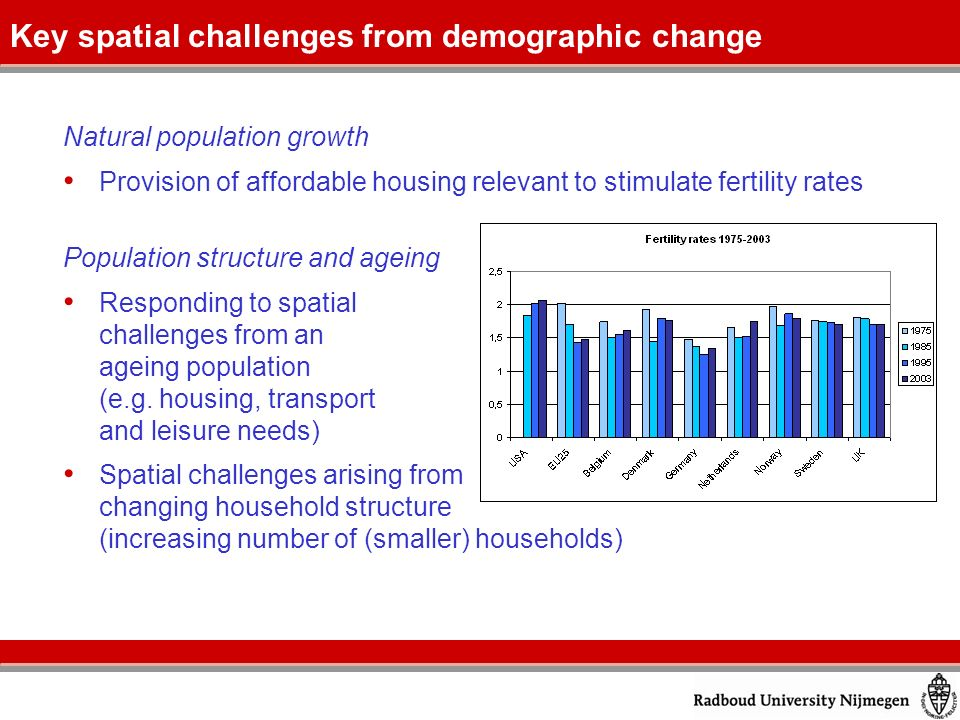 Migration Spatial challenges from retirement migration and other impacts in coastal zones Spatial challenges in peripheral and old-industrial areas affected by depopulation Polarisation effect of major global cities on migration movements Economic and social integration of international migrants (housing and services needs) Key spatial challenges from demographic change