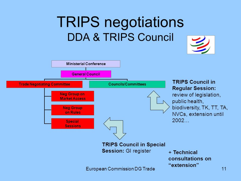 European Commission DG Trade11 TRIPS negotiations DDA & TRIPS Council Ministerial Conference General Council Trade Negotiating Committee Neg Group on Market Access Neg Group on Rules Special Sessions Councils/Committees TRIPS Council in Regular Session: review of legislation, public health, biodiversity, TK, TT, TA, NVCs, extension until 2002… TRIPS Council in Special Session: GI register + Technical consultations on extension