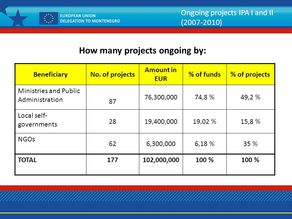 Ongoing projects IPA I and II (2007-2010) BeneficiaryNo.