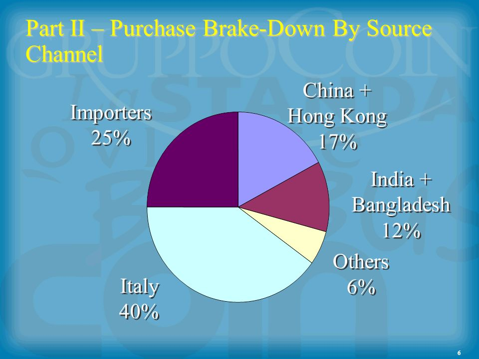 6 Part II – Purchase Brake-Down By Source Channel Importers 25% Importers 25% Italy 40% Italy 40% Others 6% Others 6% India + Bangladesh 12% India + Bangladesh 12% China + Hong Kong 17% China + Hong Kong 17%