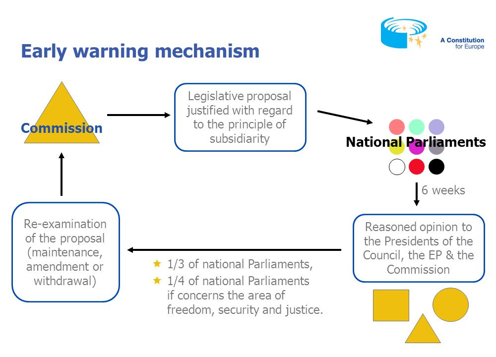 National Parliaments Bringing a legal action Committee of the Regions Court of Justice Breach of the subsidiarity principle, action brought by Member State on behalf of national Parliament Legislative acts on which the Committee has been consulted
