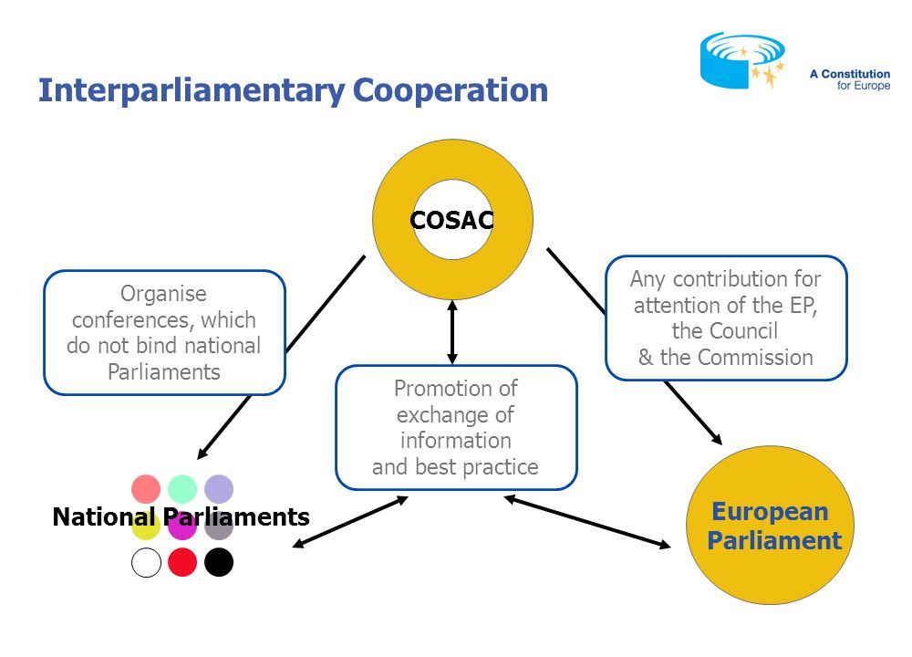 This presentation was prepared by DG Internal Policies, Directorate for Relations with National Parliaments of the European Parliament The presentation is an information tool and in no way commits EU Institutions All rights reserved Contact: tbanka@europarl.eu.int