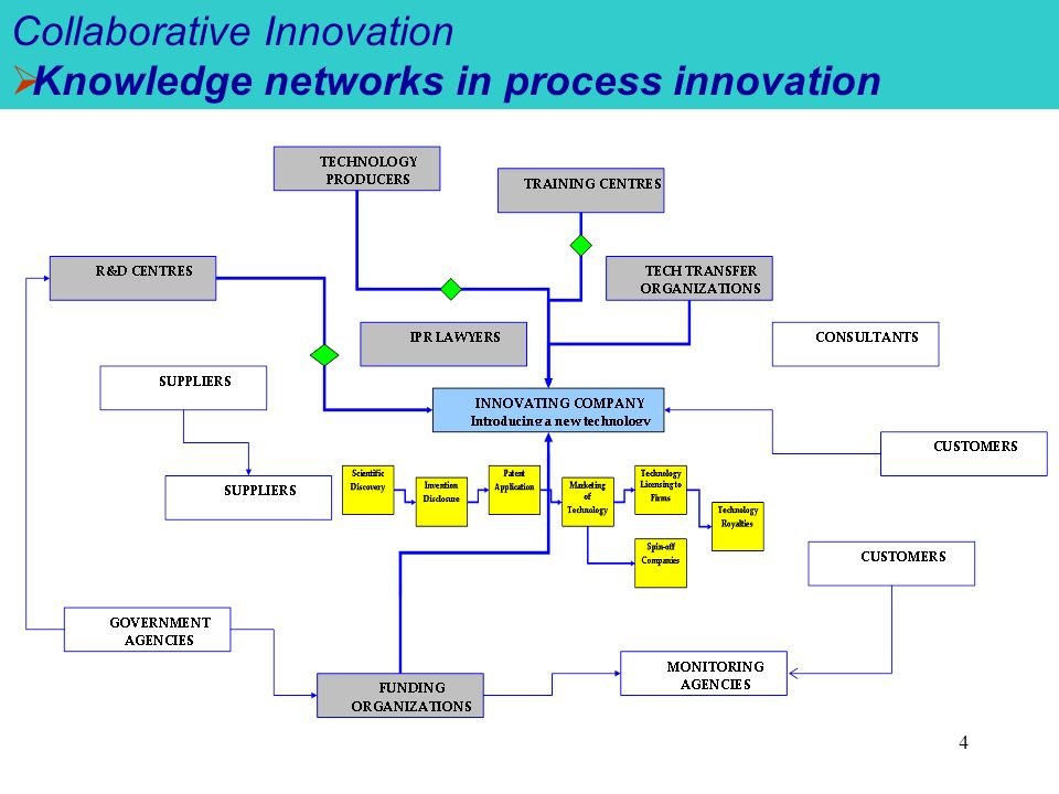 4 Collaborative Innovation Knowledge networks in process innovation