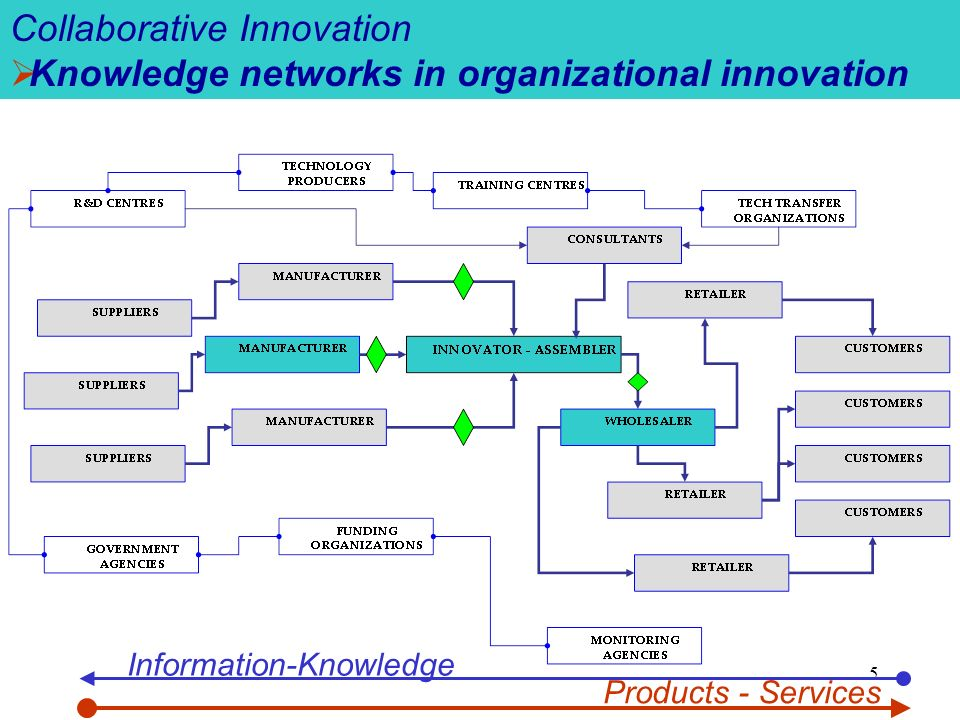 5 Collaborative Innovation Knowledge networks in organizational innovation Information-Knowledge Products - Services