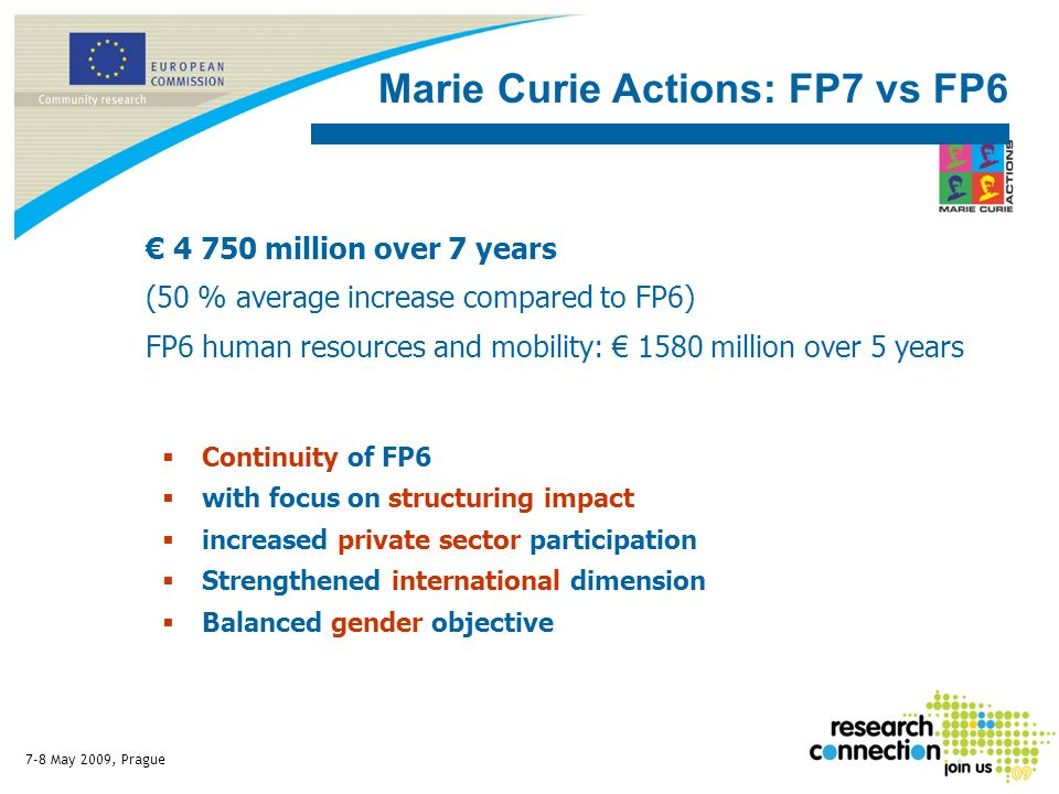 7-8 May 2009, Prague Continuity of FP6 with focus on structuring impact increased private sector participation Strengthened international dimension Balanced gender objective Marie Curie Actions: FP7 vs FP6 4 750 million over 7 years (50 % average increase compared to FP6) FP6 human resources and mobility: 1580 million over 5 years