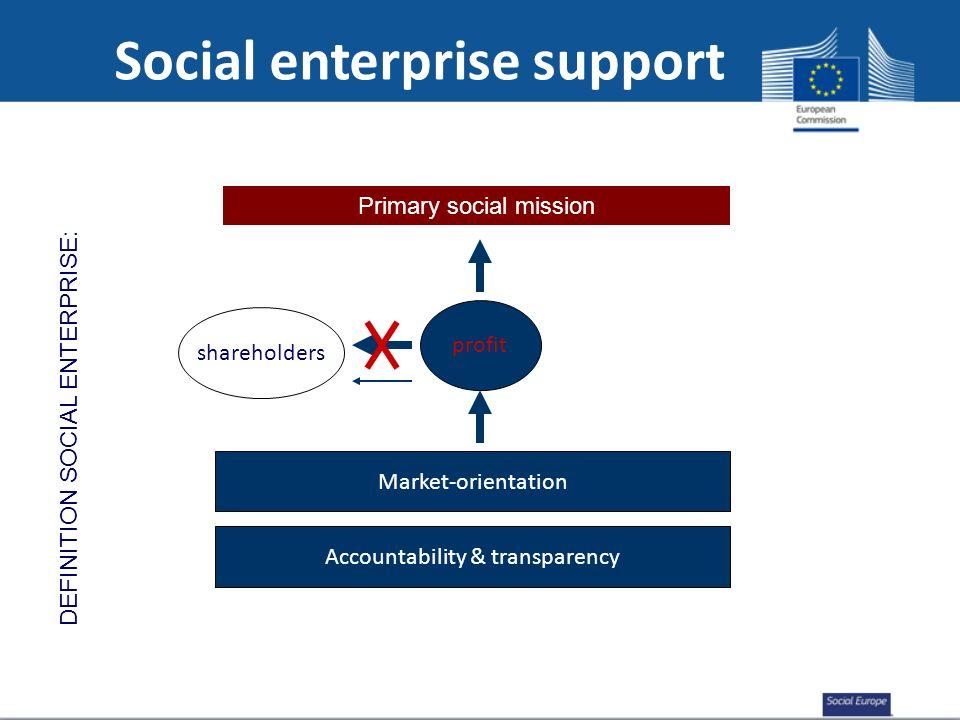 Social enterprise support Primary social mission Market-orientation profit Accountability & transparency shareholders DEFINITION SOCIAL ENTERPRISE:
